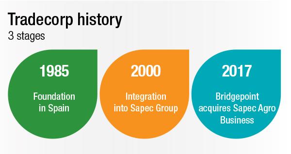 Tradecorp_history